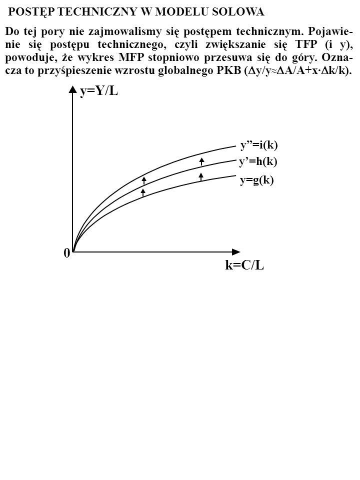 y=Y/L k=C/L POSTĘP TECHNICZNY W MODELU SOLOWA