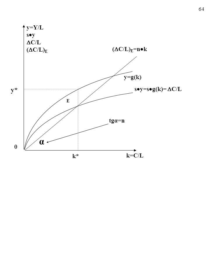 α y* y=Y/L sy C/L (C/L)E y=g(k) sy=sg(k)= C/L tgα=n k* k=C/L