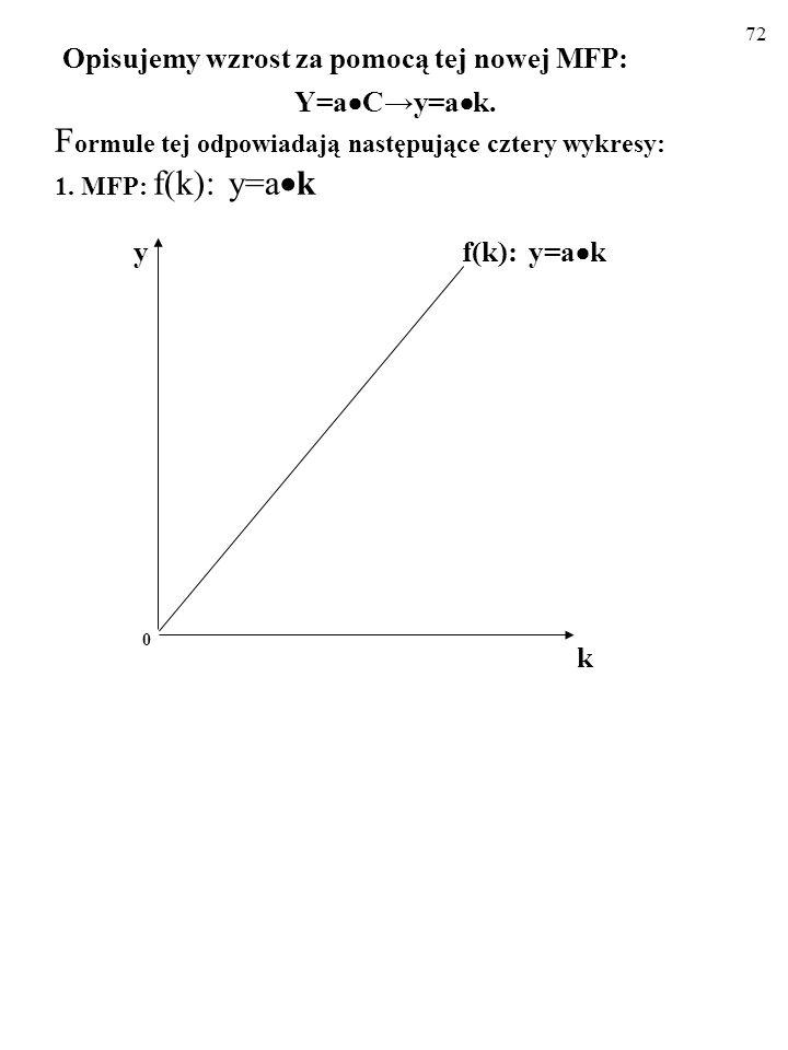 Opisujemy wzrost za pomocą tej nowej MFP:. Y=aC→y=ak