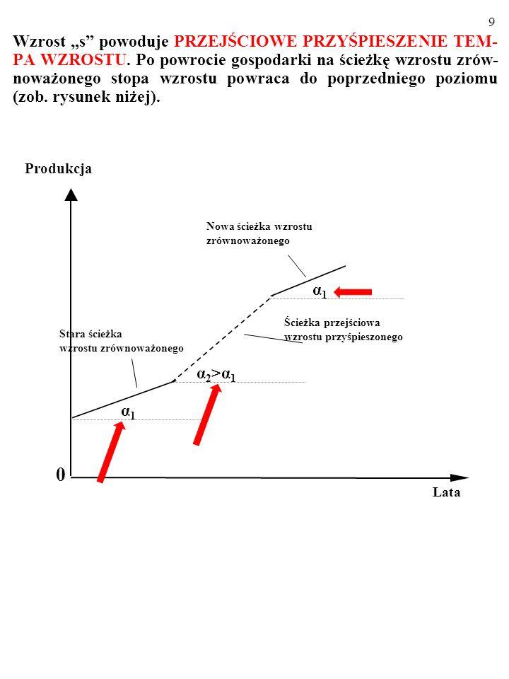 """Wzrost """"s powoduje PRZEJŚCIOWE PRZYŚPIESZENIE TEM-PA WZROSTU"""