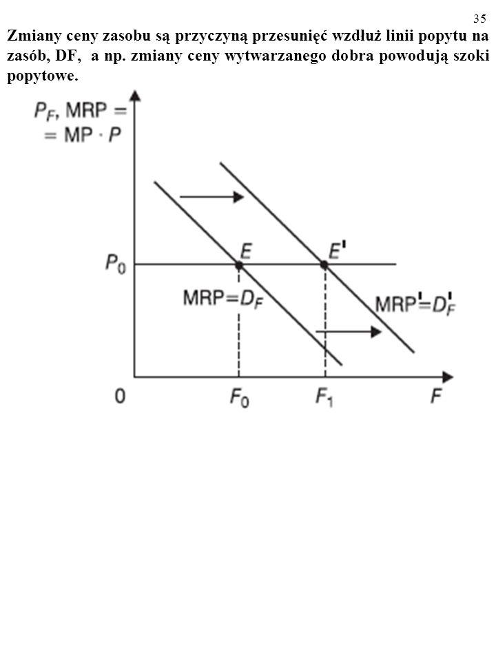 Zmiany ceny zasobu są przyczyną przesunięć wzdłuż linii popytu na zasób, DF, a np.
