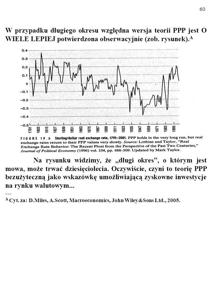 W przypadku długiego okresu względna wersja teorii PPP jest O WIELE LEPIEJ potwierdzona obserwacyjnie (zob. rysunek).A
