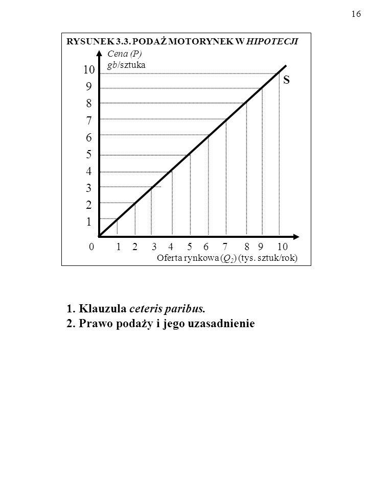 1. Klauzula ceteris paribus. 2. Prawo podaży i jego uzasadnienie