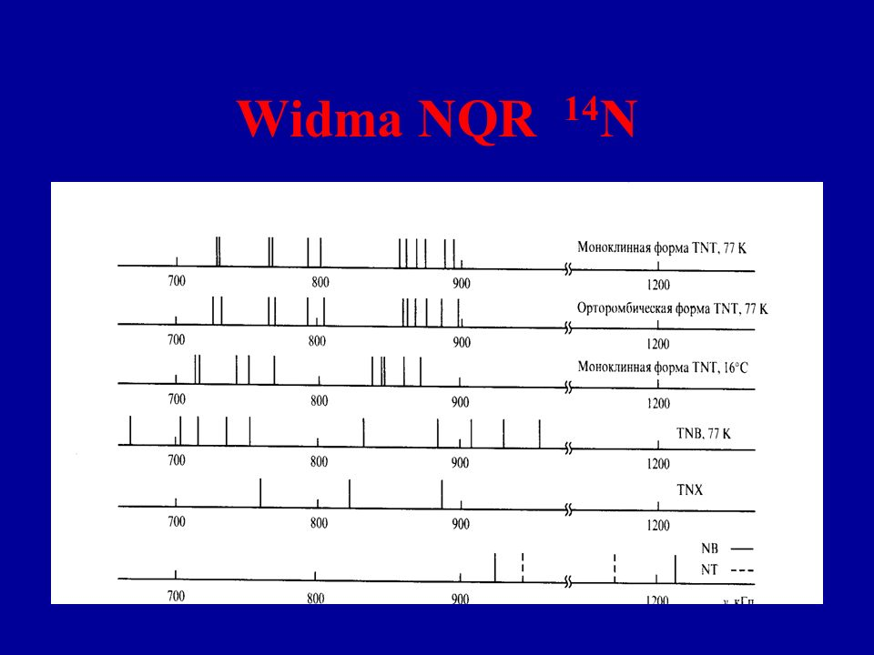 Widma NQR 14N