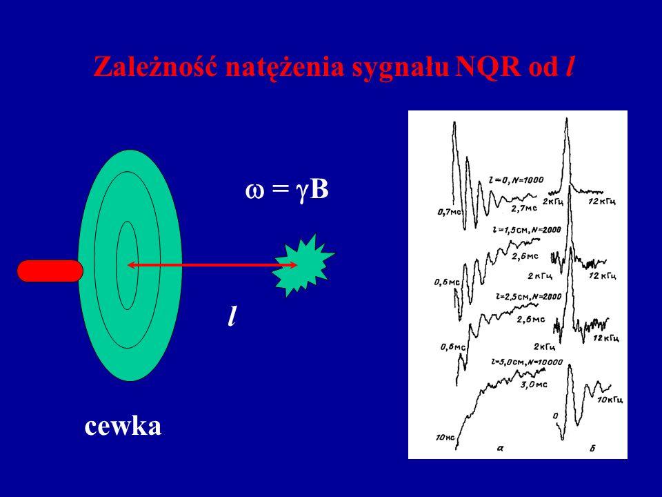 Zależność natężenia sygnału NQR od l
