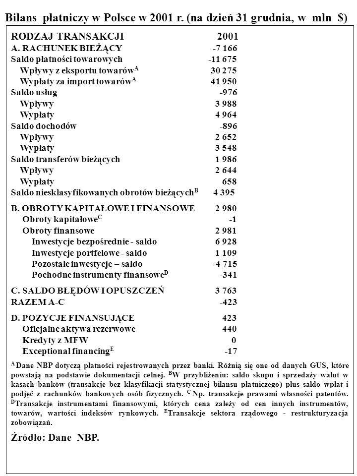 Bilans płatniczy w Polsce w 2001 r. (na dzień 31 grudnia, w mln $)