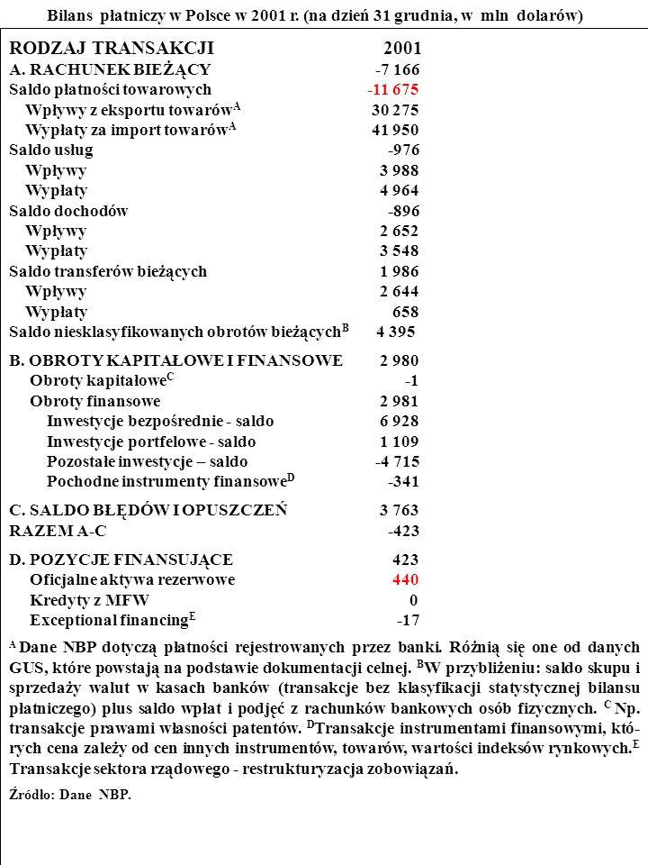 Bilans płatniczy w Polsce w 2001 r