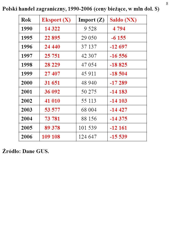 Polski handel zagraniczny, 1990-2006 (ceny bieżące, w mln dol. $)