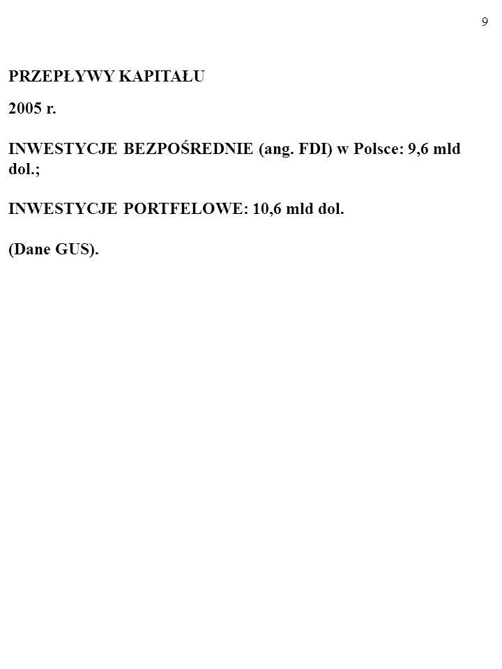 PRZEPŁYWY KAPITAŁU 2005 r. INWESTYCJE BEZPOŚREDNIE (ang. FDI) w Polsce: 9,6 mld dol.; INWESTYCJE PORTFELOWE: 10,6 mld dol.