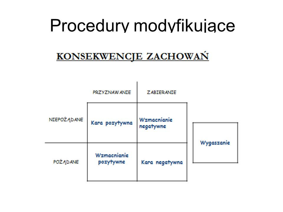 Procedury modyfikujące