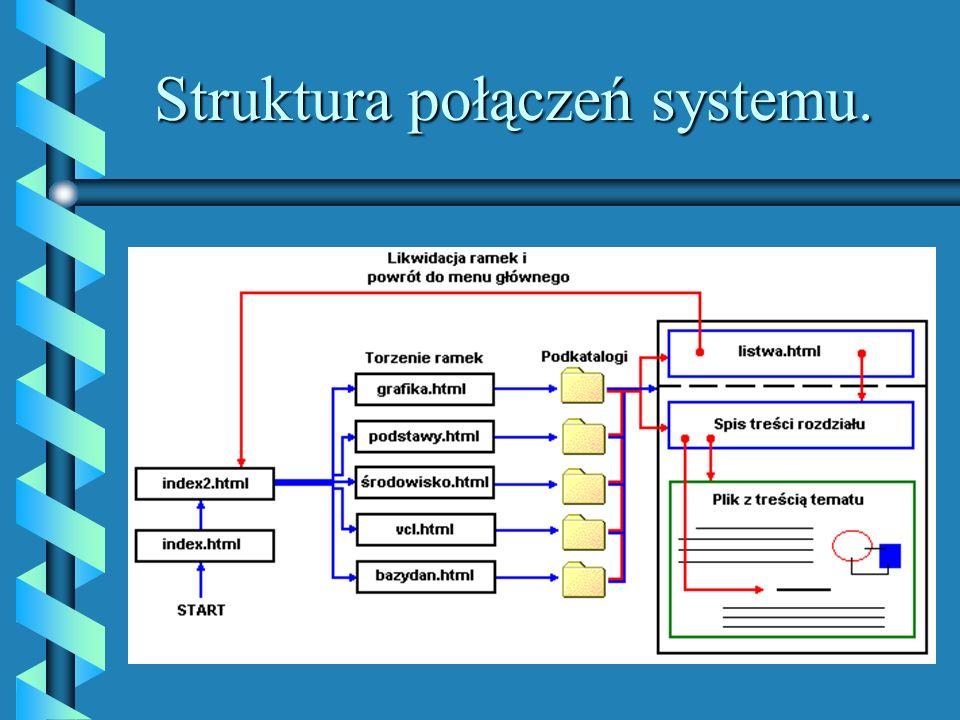 Struktura połączeń systemu.