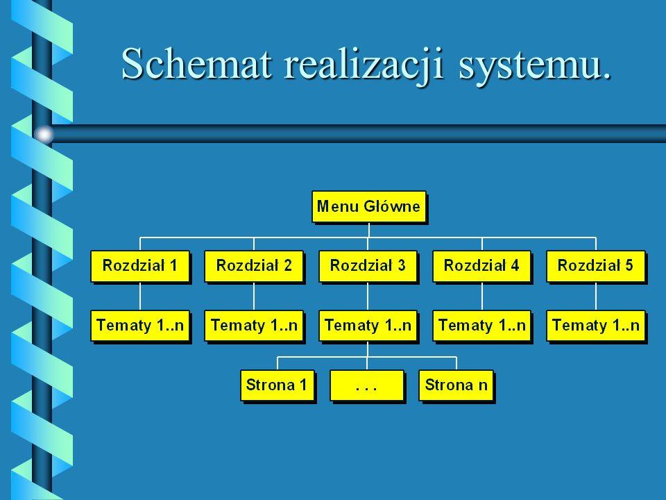Schemat realizacji systemu.