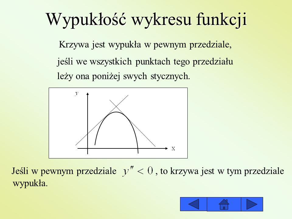 Wypukłość wykresu funkcji