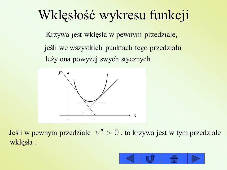 Wklęsłość wykresu funkcji