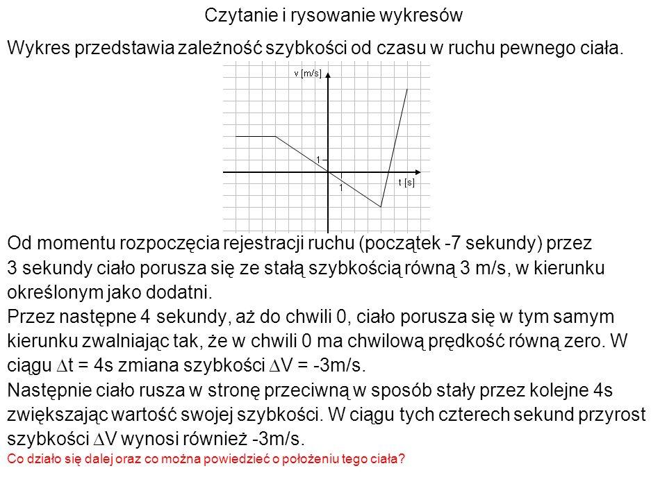 Czytanie i rysowanie wykresów