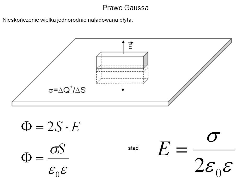Prawo Gaussa Nieskończenie wielka jednorodnie naładowana płyta: stąd