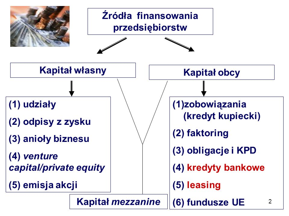 Źródła finansowania przedsiębiorstw