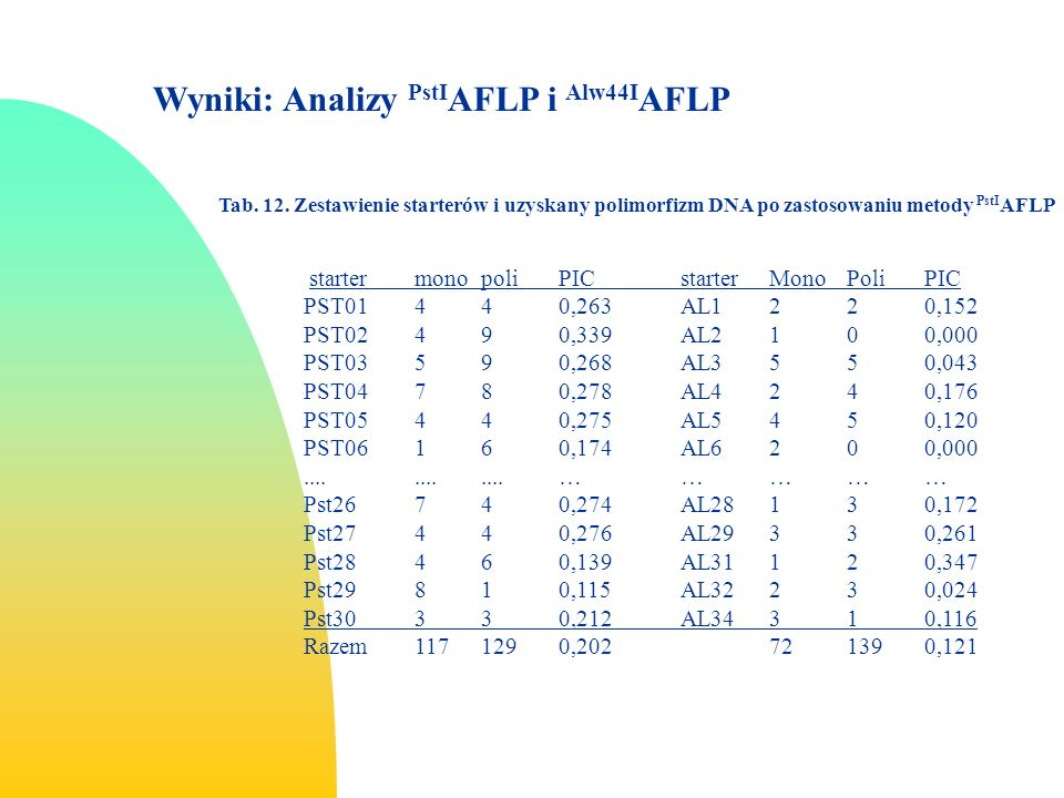 Wyniki: Analizy PstIAFLP i Alw44IAFLP