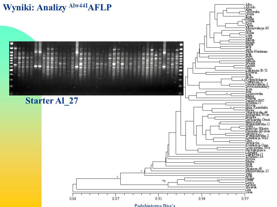 Wyniki: Analizy Alw44IAFLP