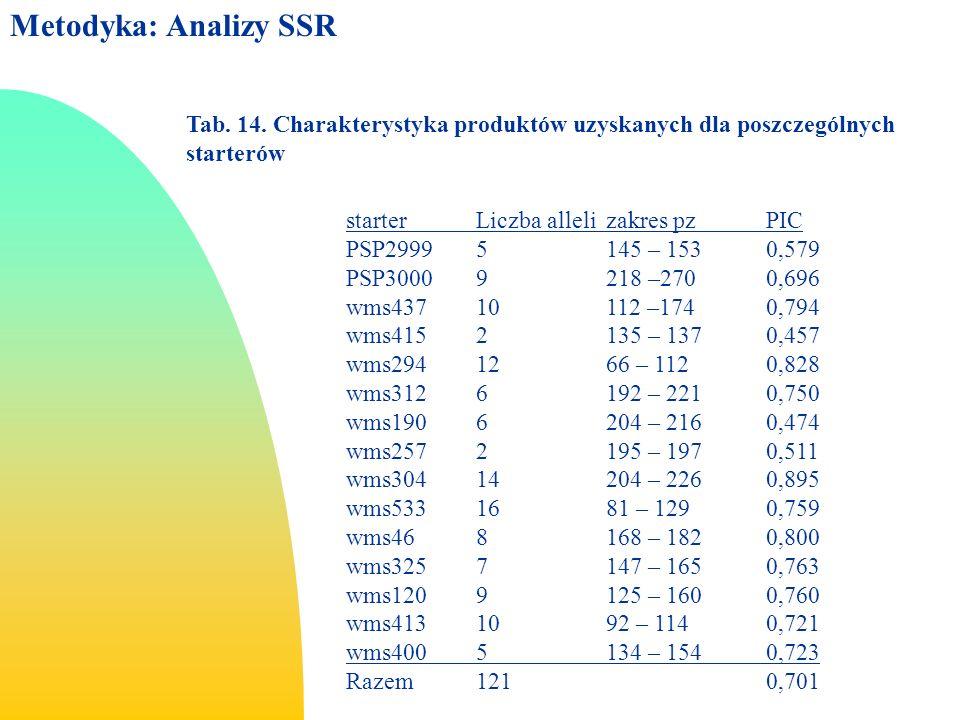 Metodyka: Analizy SSR Tab. 14. Charakterystyka produktów uzyskanych dla poszczególnych starterów. starter Liczba alleli zakres pz PIC.