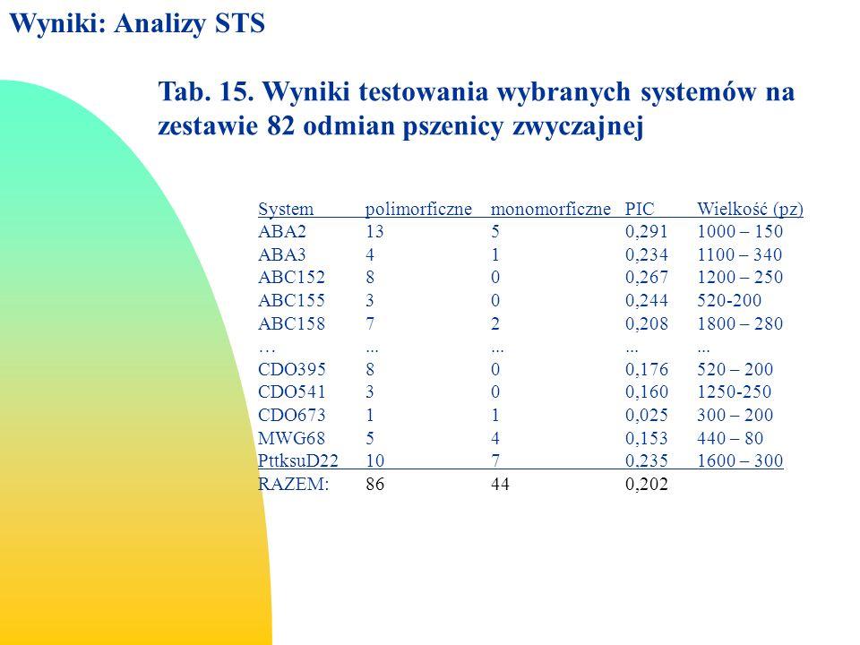 Wyniki: Analizy STS 3/26/2017. Tab. 15. Wyniki testowania wybranych systemów na zestawie 82 odmian pszenicy zwyczajnej.