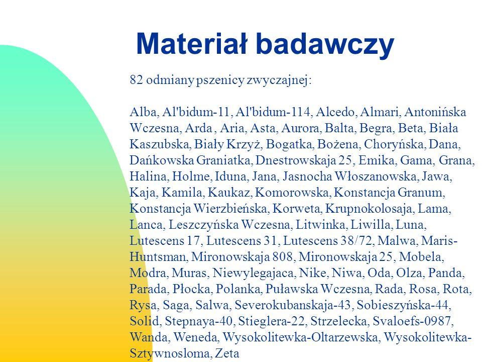 Materiał badawczy 82 odmiany pszenicy zwyczajnej: