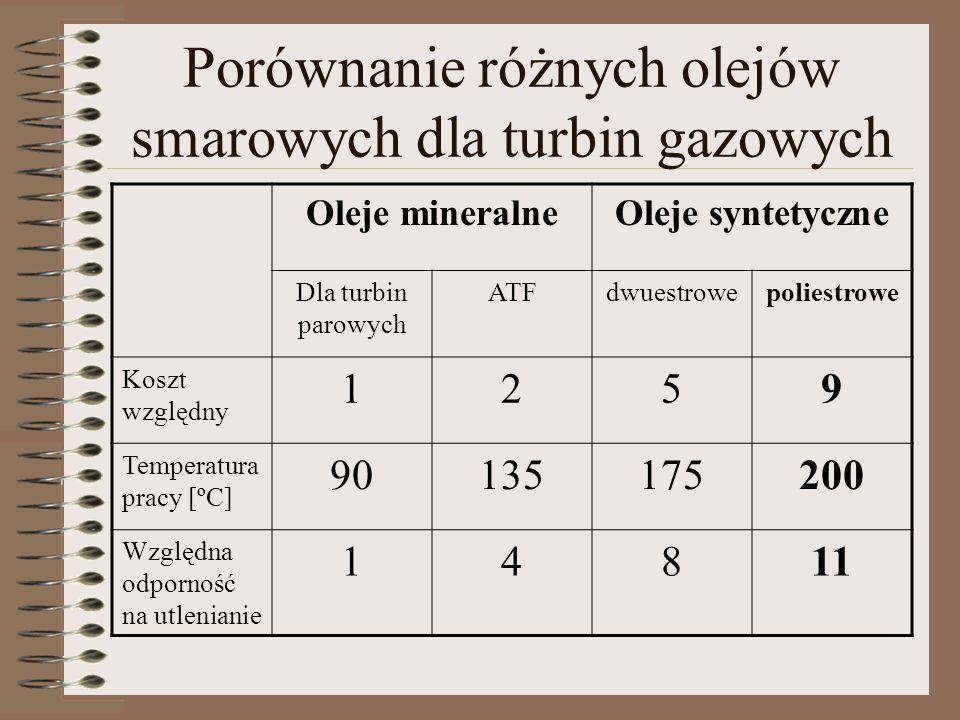 Porównanie różnych olejów smarowych dla turbin gazowych