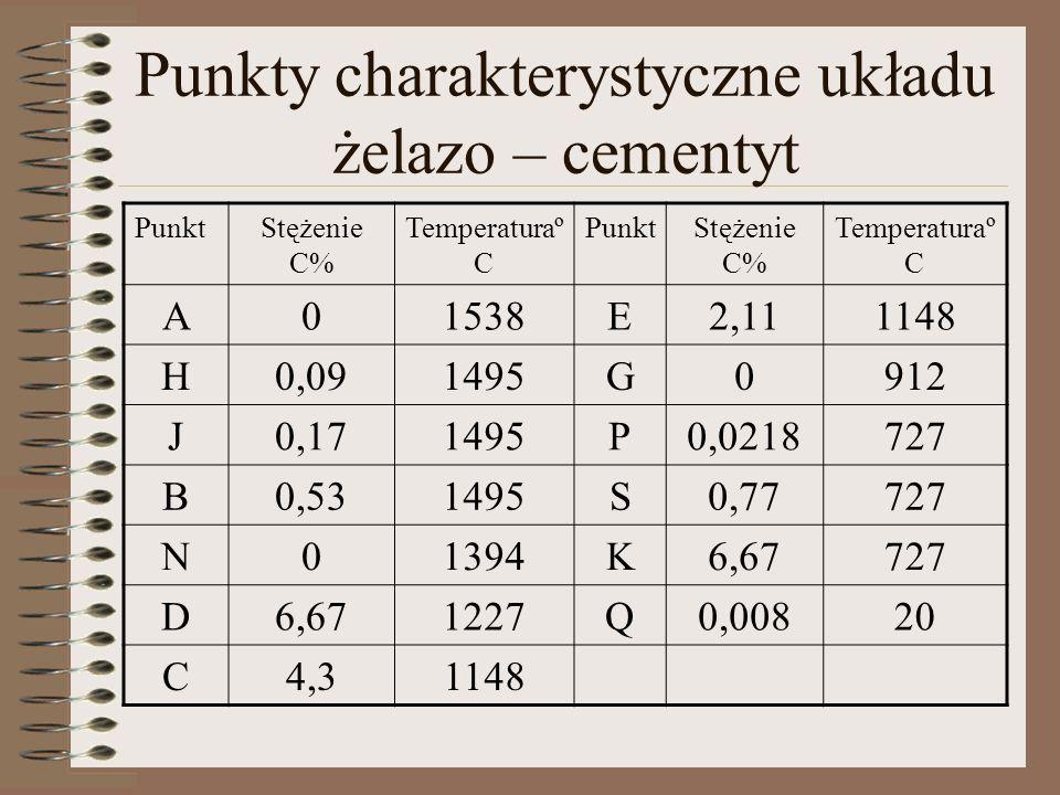 Punkty charakterystyczne układu żelazo – cementyt