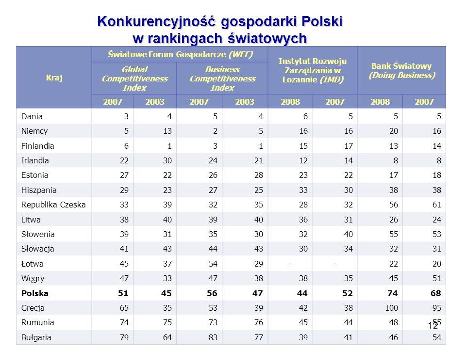 Konkurencyjność gospodarki Polski w rankingach światowych