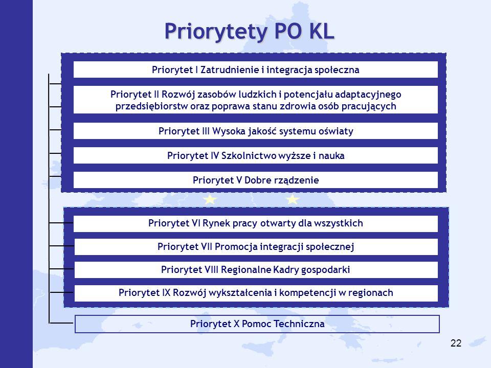 Priorytety PO KL Priorytet I Zatrudnienie i integracja społeczna