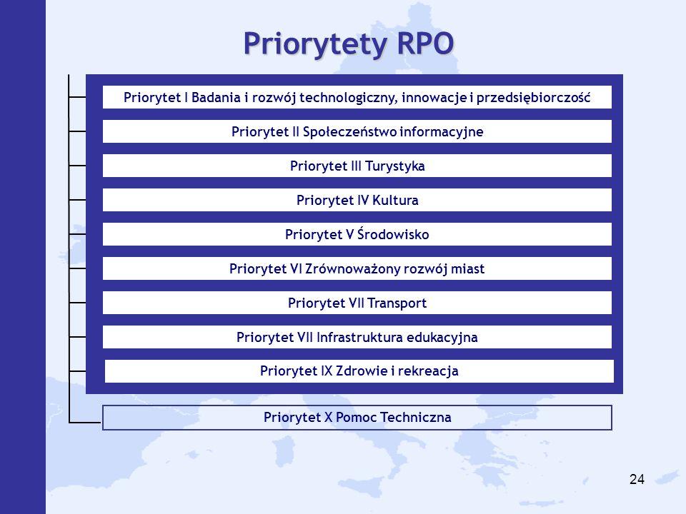 Priorytety RPO Priorytet I Badania i rozwój technologiczny, innowacje i przedsiębiorczość. Priorytet II Społeczeństwo informacyjne.