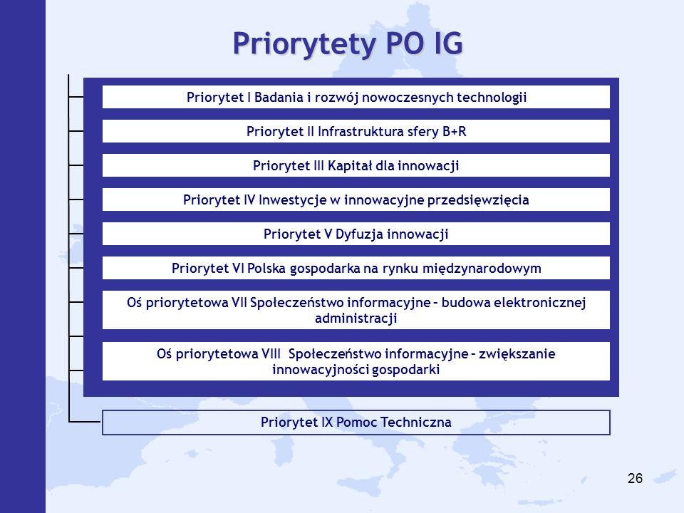 Priorytety PO IG Priorytet I Badania i rozwój nowoczesnych technologii