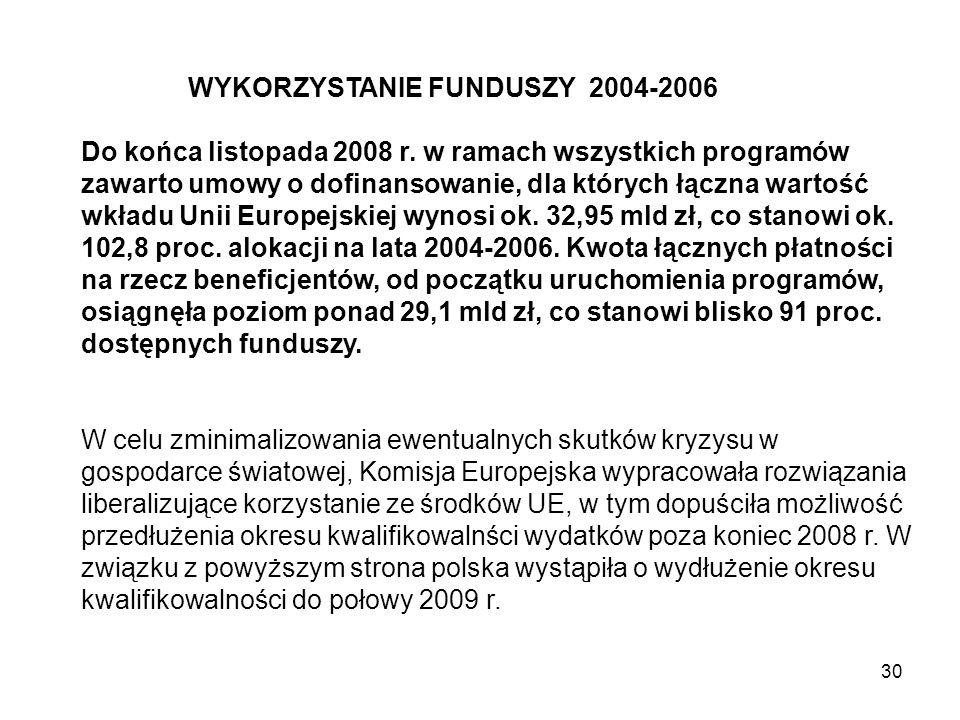 WYKORZYSTANIE FUNDUSZY 2004-2006 Do końca listopada 2008 r