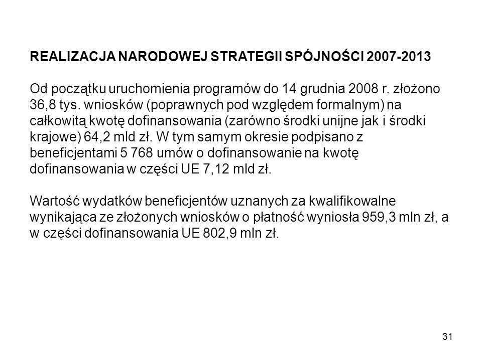 REALIZACJA NARODOWEJ STRATEGII SPÓJNOŚCI 2007-2013 Od początku uruchomienia programów do 14 grudnia 2008 r.