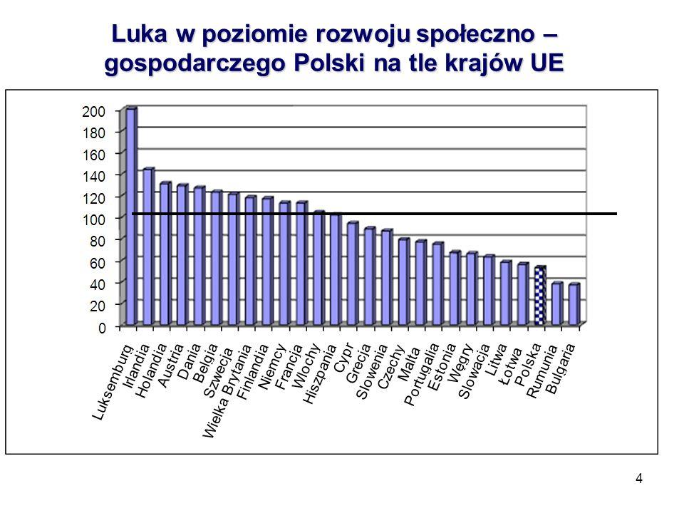 Luka w poziomie rozwoju społeczno – gospodarczego Polski na tle krajów UE