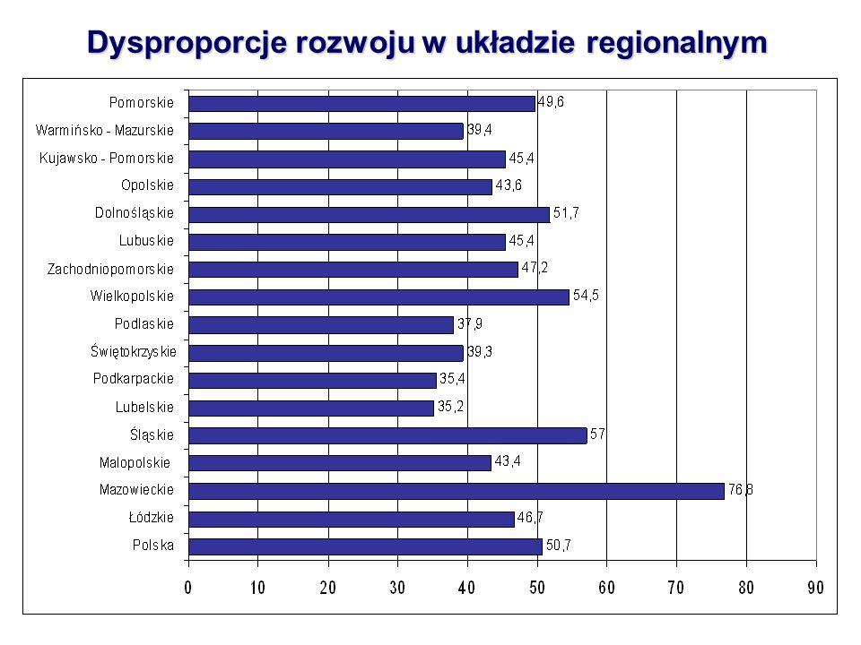 Dysproporcje rozwoju w układzie regionalnym
