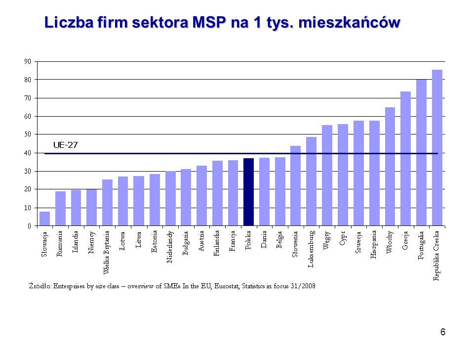 Liczba firm sektora MSP na 1 tys. mieszkańców