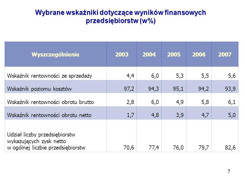 Wybrane wskaźniki dotyczące wyników finansowych przedsiębiorstw (w%)