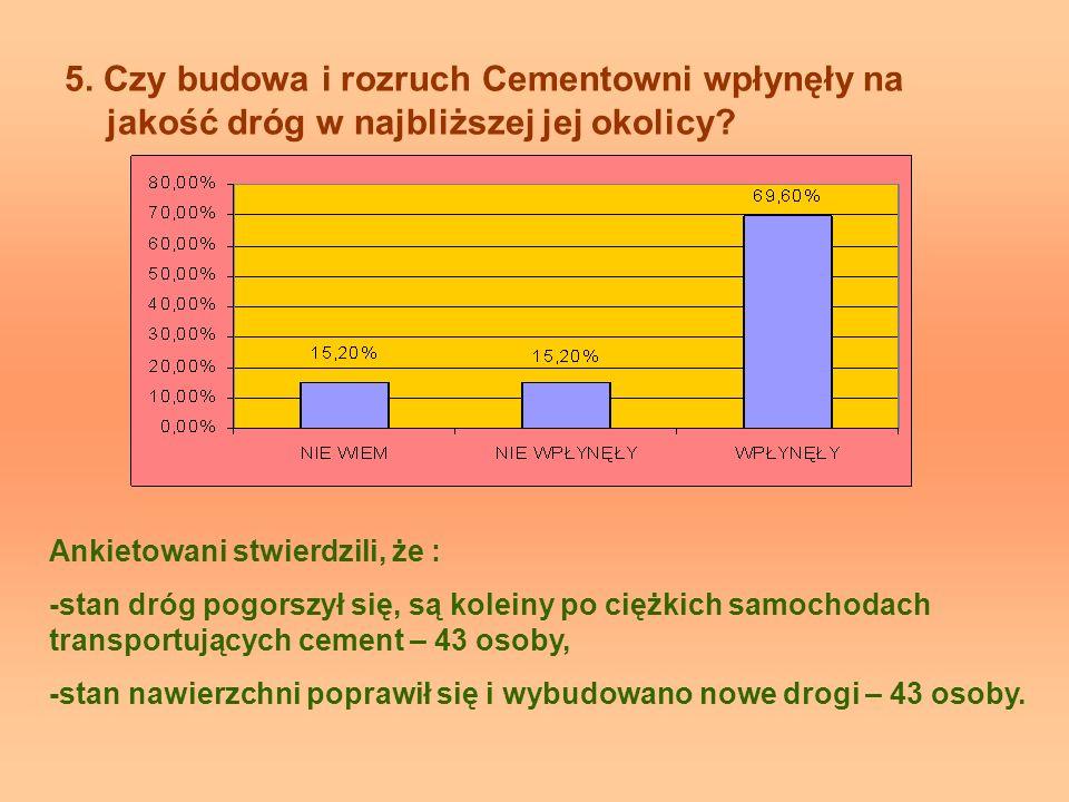 5. Czy budowa i rozruch Cementowni wpłynęły na jakość dróg w najbliższej jej okolicy