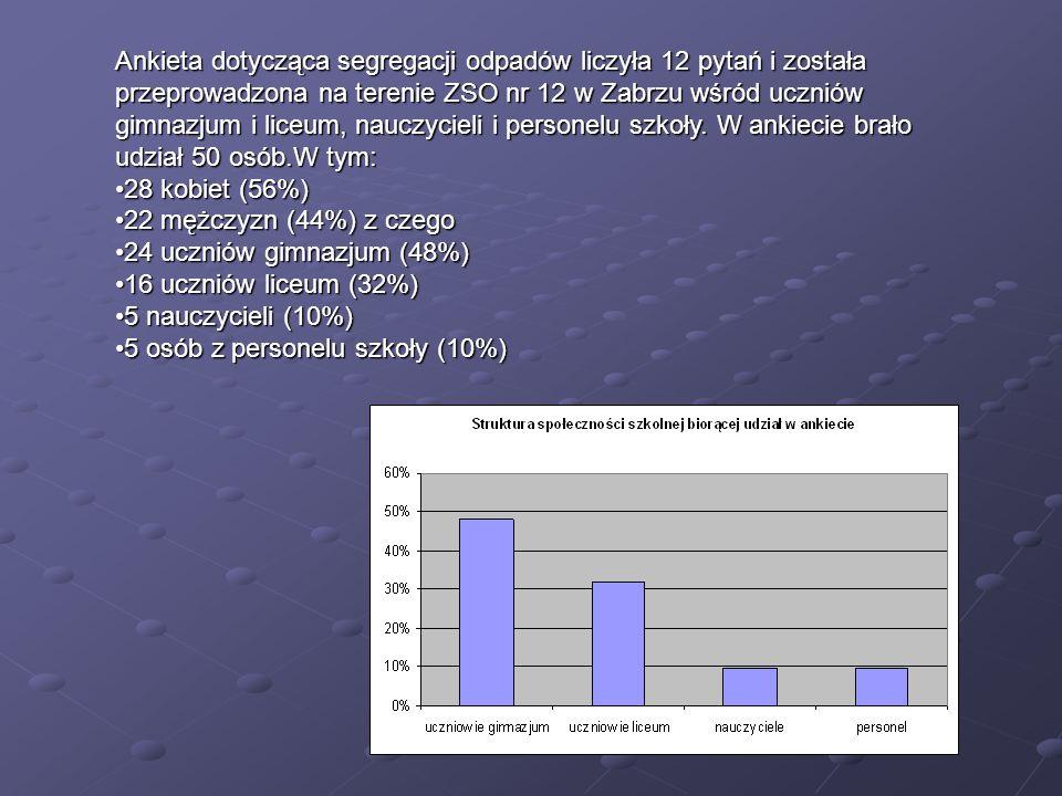 Ankieta dotycząca segregacji odpadów liczyła 12 pytań i została przeprowadzona na terenie ZSO nr 12 w Zabrzu wśród uczniów gimnazjum i liceum, nauczycieli i personelu szkoły. W ankiecie brało udział 50 osób.W tym: