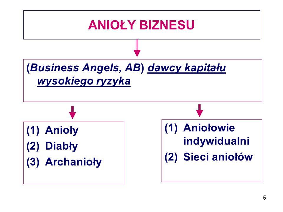 ANIOŁY BIZNESU (Business Angels, AB) dawcy kapitału wysokiego ryzyka
