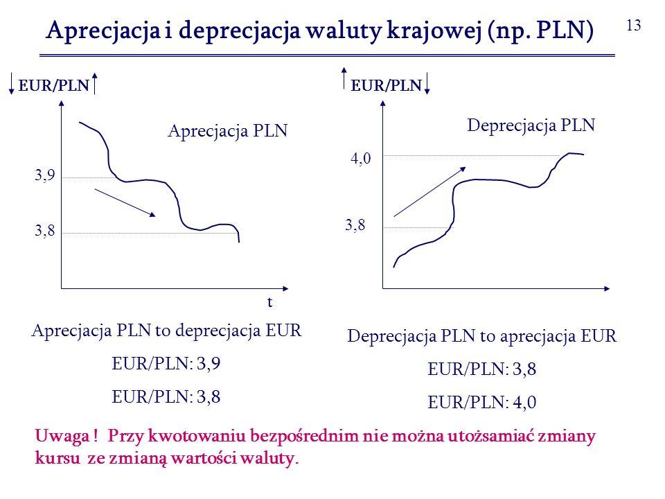 Aprecjacja i deprecjacja waluty krajowej (np. PLN)