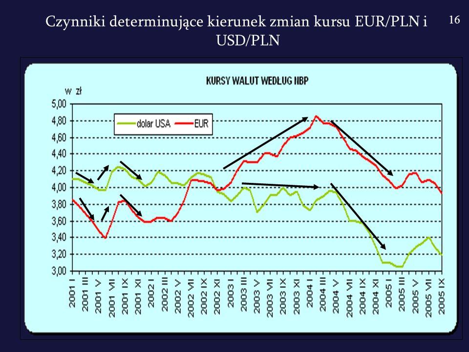 Czynniki determinujące kierunek zmian kursu EUR/PLN i USD/PLN