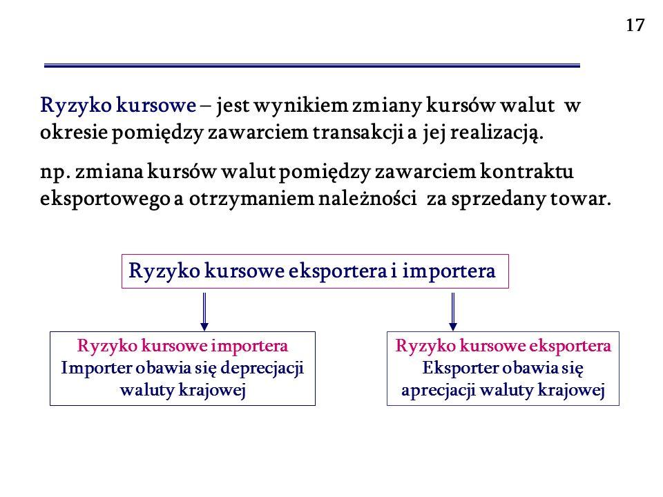 Ryzyko kursowe eksportera i importera