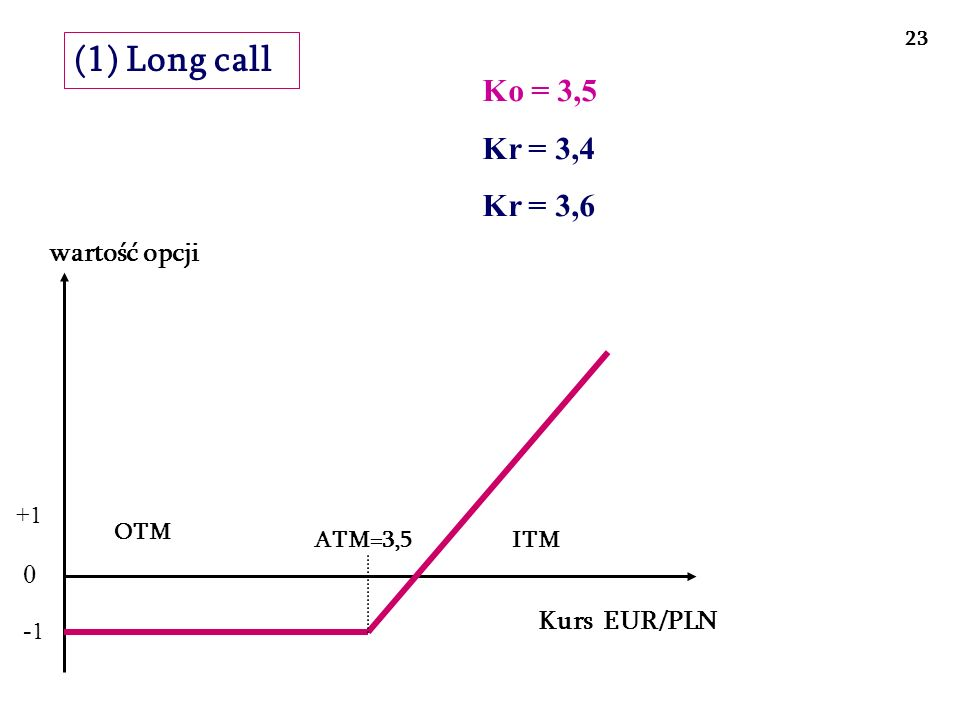 (1) Long call Ko = 3,5 Kr = 3,4 Kr = 3,6 wartość opcji Kurs EUR/PLN -1