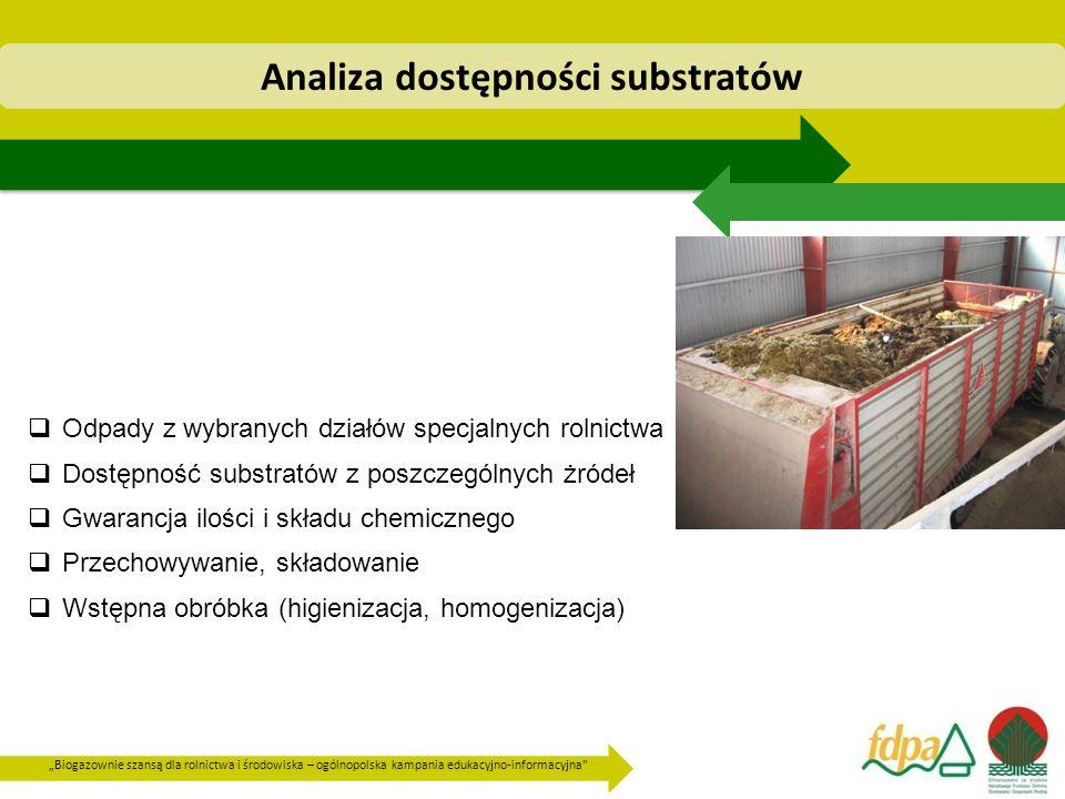 Analiza dostępności substratów