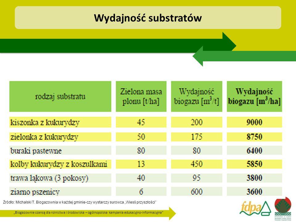 Wydajność substratów
