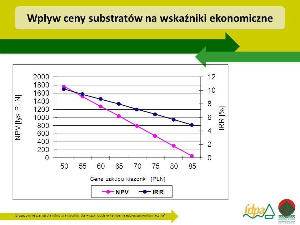 Wpływ ceny substratów na wskaźniki ekonomiczne