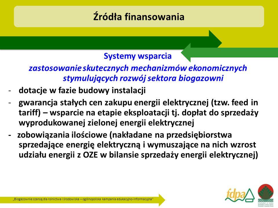 Źródła finansowania Systemy wsparcia