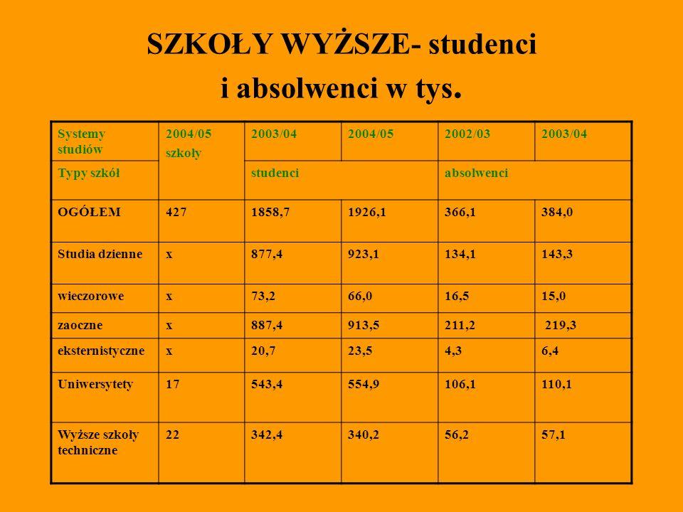 SZKOŁY WYŻSZE- studenci i absolwenci w tys.